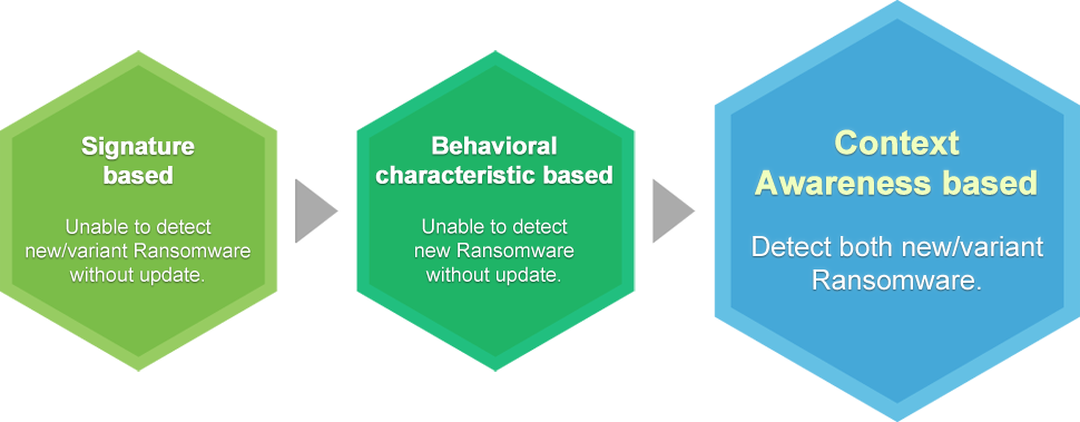 Signature based: Unable to detect new/variant Ransomware without update. → Behavioral characteristic based: Unable to detect new Ransomware without update. → Context Awareness based: Detect both new/variant Ransomware.